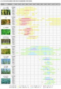 花粉カレンダー年間