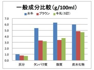 水牛乳栄養価比較